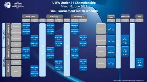 Fechas y horarios definitivos del Europeo Sub-21