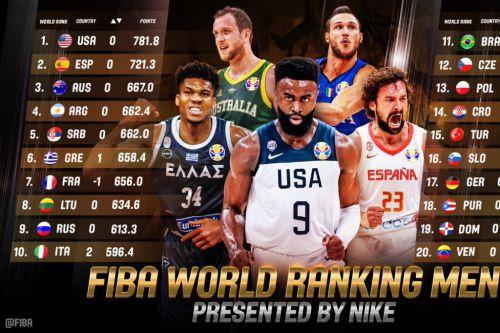Baloncesto: España se consolida como Top europeo y mundial